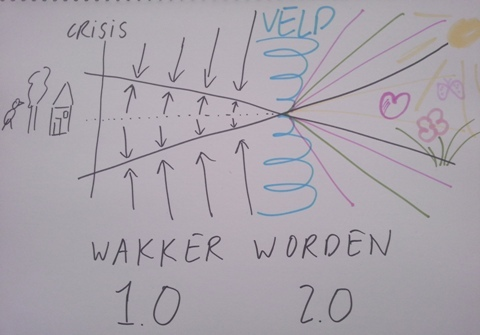 Wakker2.0